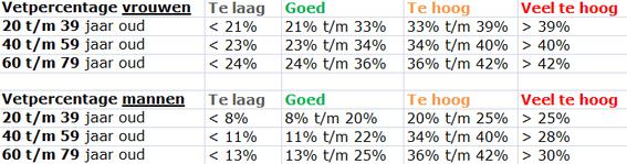 vetpercentage-tabel